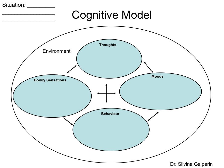 CBT TechniquesCBT Psychology for Personal Development
